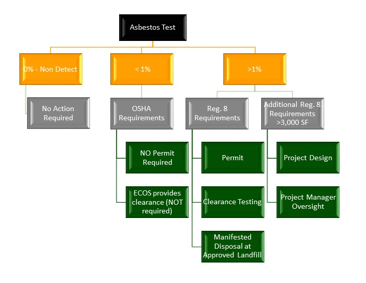 Asbestos Abatement Flow Chart