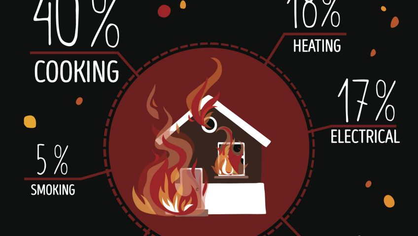 Top 7 Causes of House Fires